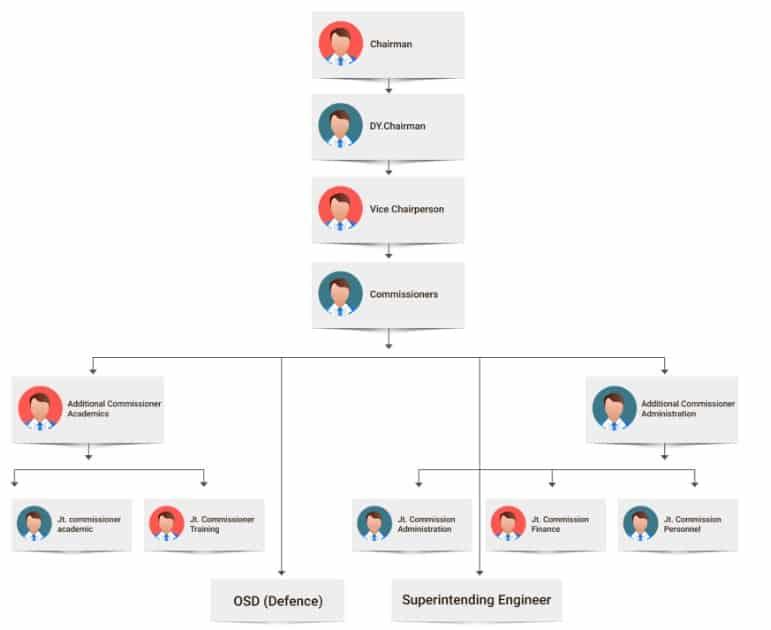 Organization_Structure_Of_Kendra_Vidyalaya