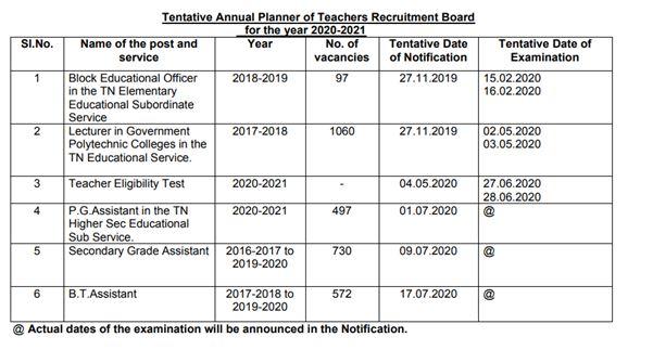 TN TRB Admit Card 2020