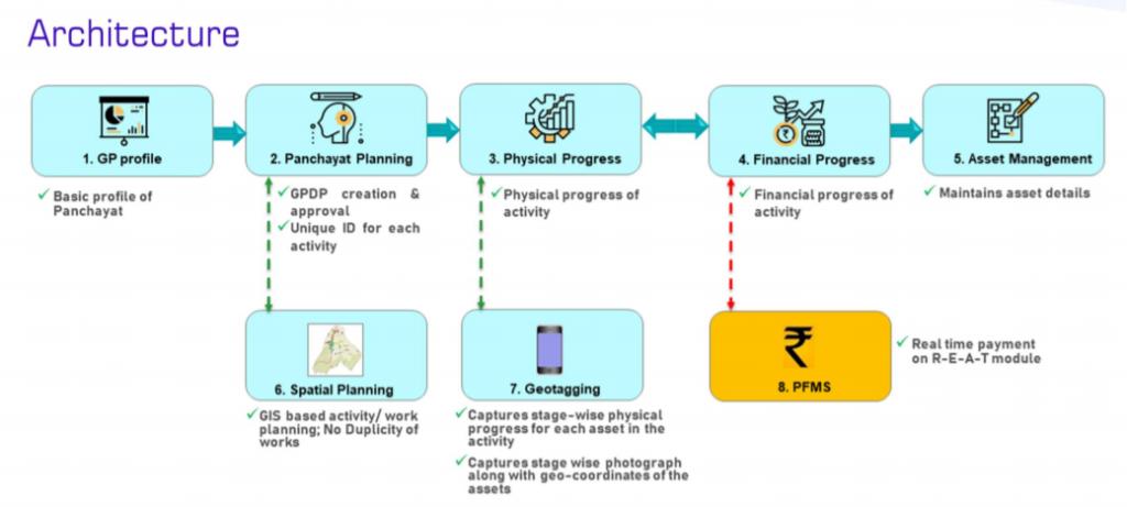 e-Gram Swaraj App