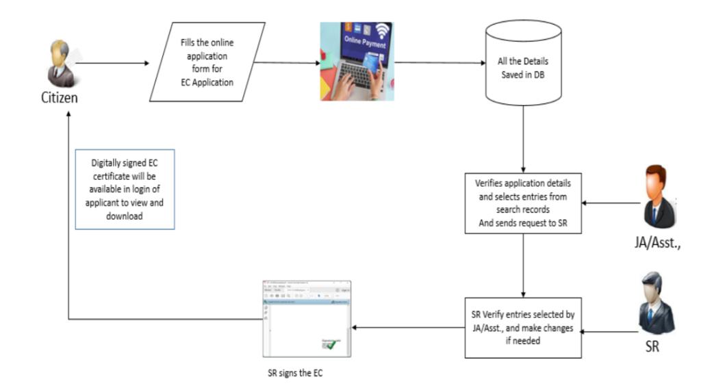 tnreginet-EC-flow-chart